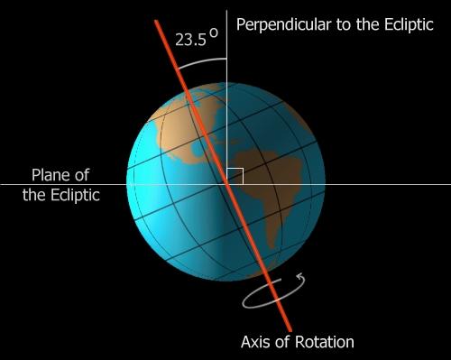 Земля движется вокруг Солнца со средней скоростью 29,765 км/с по...
