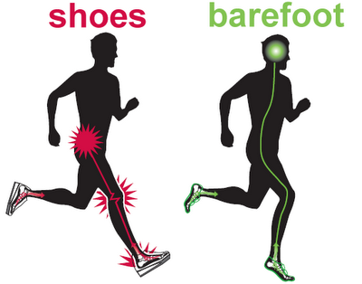 Barefoot Running Shoes Science