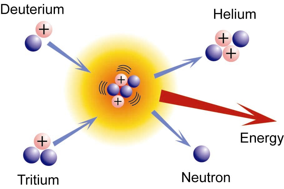 external image nuclear-fusion.jpg