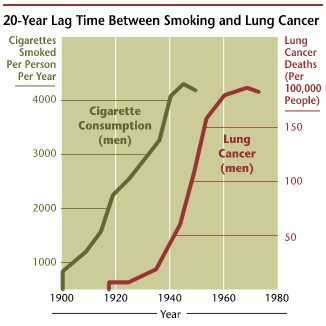 Smoking and Lung cancer correlation