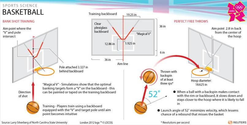 an analysis of free throws in basketball Biomechanical analysis of basketball free throw shooting steve bradley and joel r martin the pennsylvania state university, university park, pa, usa.