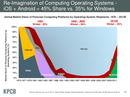 The rise and fall of personal computing