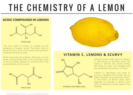 Chemistry of Lemon