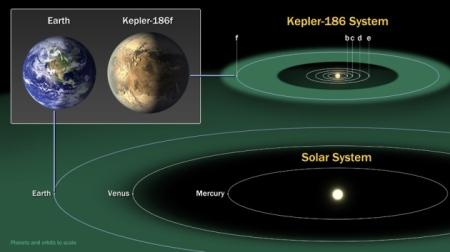 Kepler-186f position