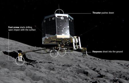 Rosetta lander Philae